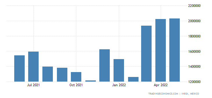 Mexico Imports of Mineral Fuels, Mineral Oils & Gasoline