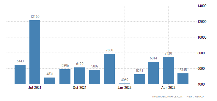 Mexico Imports of Mineral Fuels, Mineral Oils & Lubrican