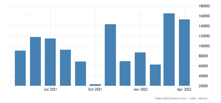 Mexico Imports of Mineral Or Chem Fertilizers, Nitrogeno