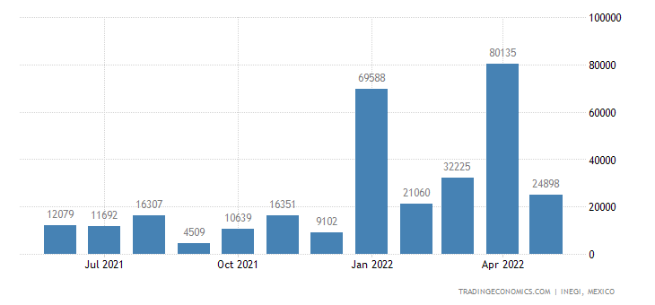 Mexico Imports of Mineral Or Chem Fertilizers, Potassic