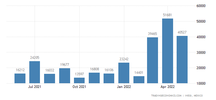 Mexico Imports of Mineral Or Chem Fertilizers With Nitro