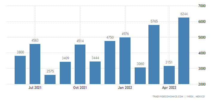 Mexico Imports of Mineral Substances Nesoi