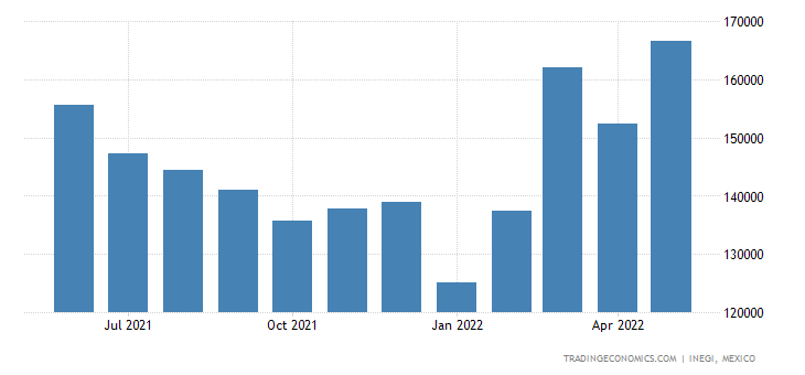 Mexico Imports of Miscellaneous Edible Preparations