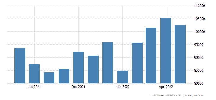 Mexico Imports of Miscellaneous Manufactured Articles