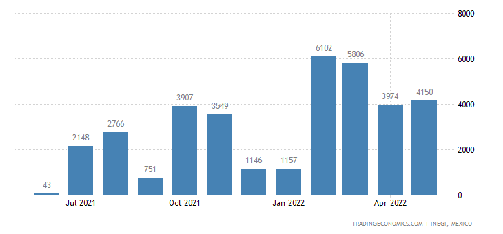 Mexico Imports of Molybdenum Ores & Concentrates