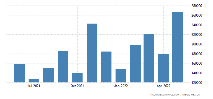 Mexico Imports of Motor Vehicles For The Transport of Go