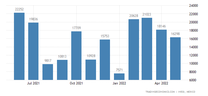 Mexico Imports of Motor Vehicles For The Transport of T