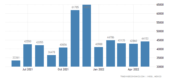 Mexico Imports of Motorcycles & Cycles Fitted With An Au