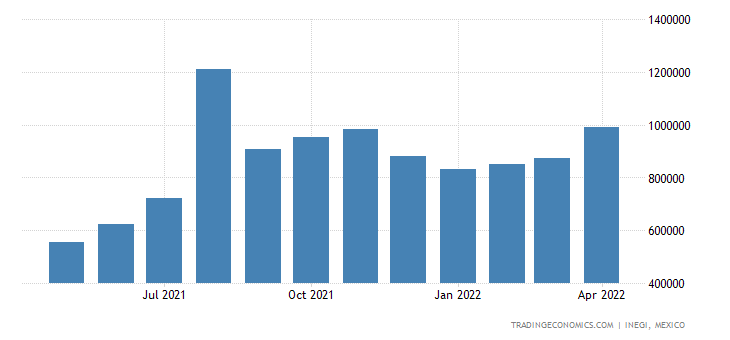 Mexico Imports of Natural Gas, Gaseous