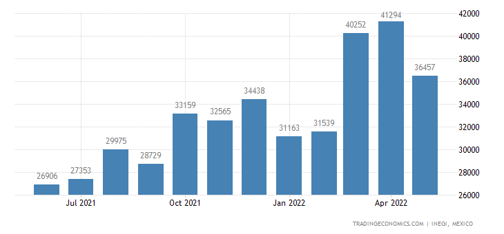 Mexico Imports of Nickel & Articles Thereof