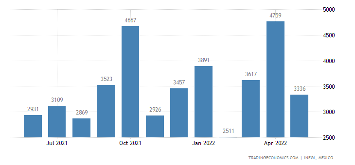 Mexico Imports of Nickle Plates, Sheets, Strip & Foil