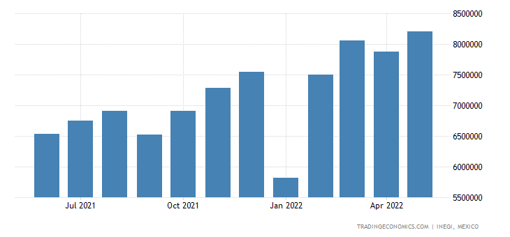 Mexico Imports of Nuclear Reactors, Boilers, Mach. & Equ