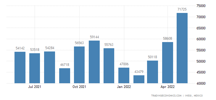 Mexico Imports of ols For Pressing, Stamping Or Punching,