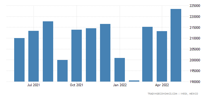 Mexico Imports of ols, Implements, Cutlery, Etc of Base M