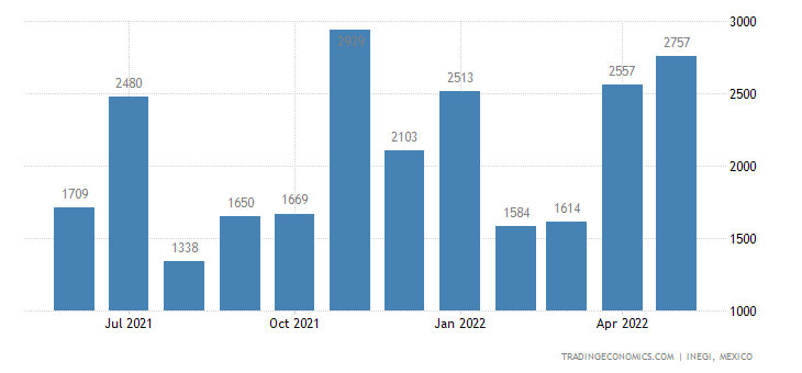 Mexico Imports of ols of Two Or More of The Headings For