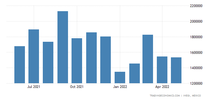 Mexico Imports of Optical, Measuring, Checking, Precisio