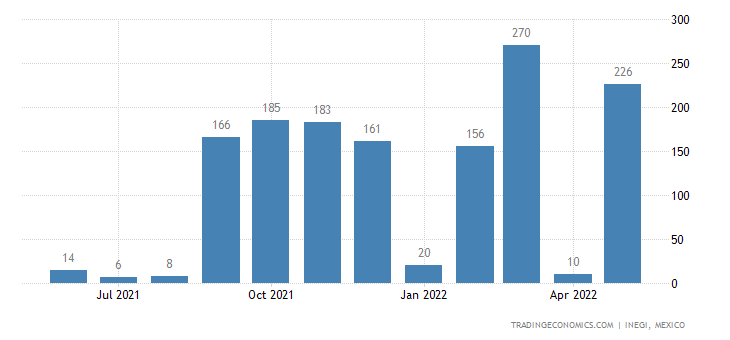 Mexico Imports of Ores & Concentrates Nesoi