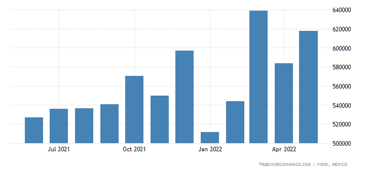 Mexico Imports of Paper & Paperboard, Articles of Paper
