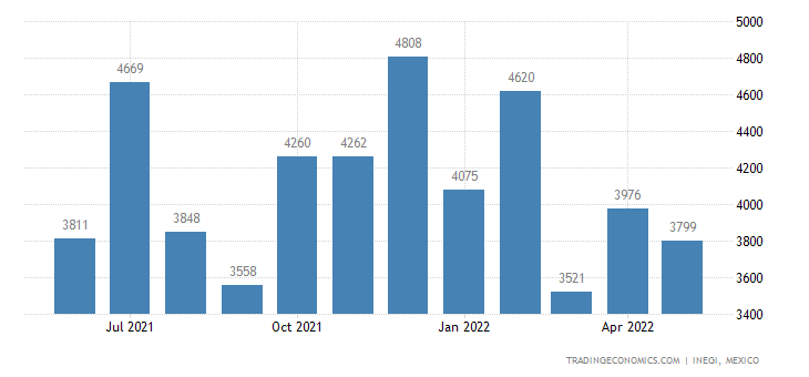 Mexico Imports of Parts of Footwear, Insoles,heel Cushio