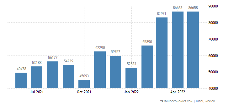 Mexico Imports of Parts of Railway Or Tramway Locomotive