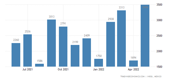 Mexico Imports of Parts Suitable For Solely Use With App