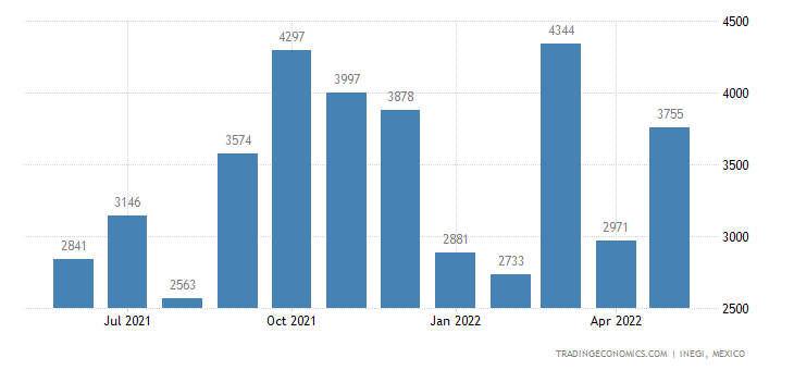 Mexico Imports of Pasta, Cooked Or Not, Or Stuffed Or Ot