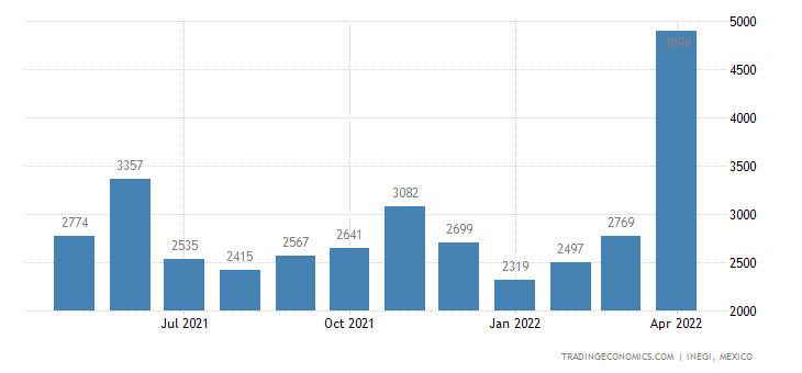 Mexico Imports of Peat (incl Peat Litter) Whether Or Not
