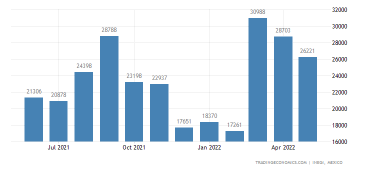 Mexico Imports of Perfumes & Toilet Waters