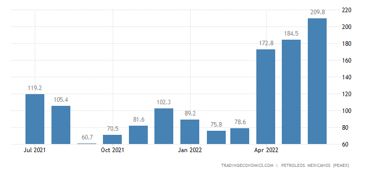 Mexico Imports of Petroleum - Diesel