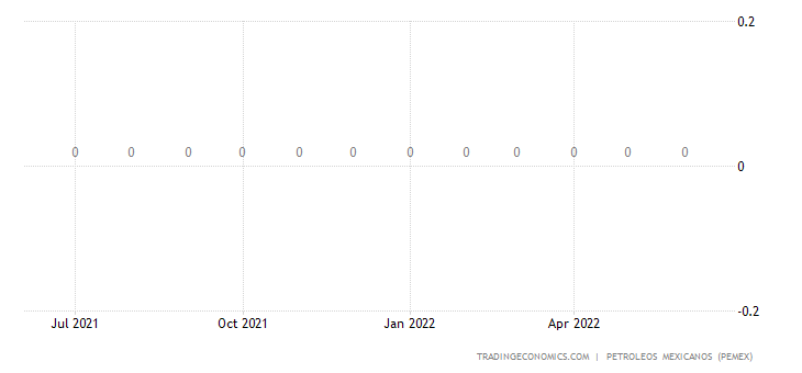 Mexico Imports of Petroleum - Fuel Oil