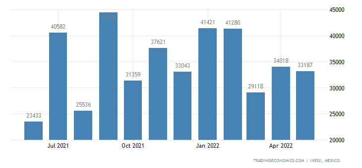 Mexico Imports of Petroleum Jelly, Paraffin Wax