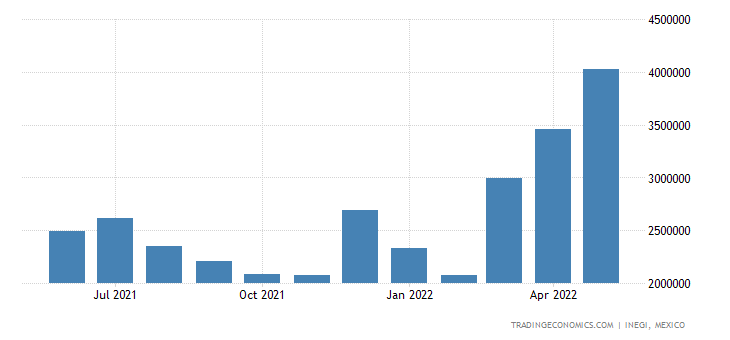 Mexico Imports of Petroleum Oils & Oils from Bituminous