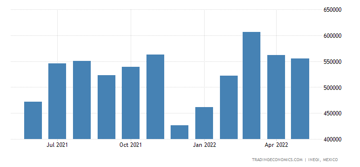 Mexico Imports of Pharmaceutical Products