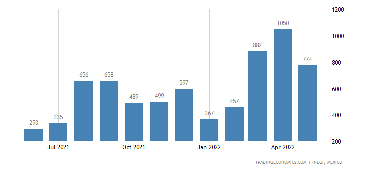 Mexico Imports of Photographic Cameras