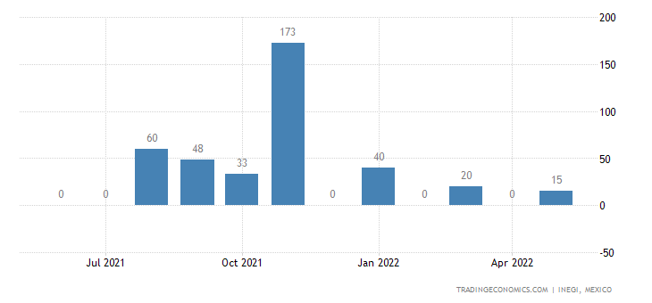 Mexico Imports of Pigs , Hogs Or Boars Bristles & Hair