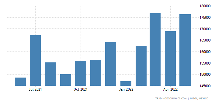 Mexico Imports of Plates, Sheets, Film, Foil & Strip Nes