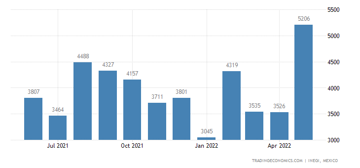 Mexico Imports of Polishes & Creams, For Footwear, Furni