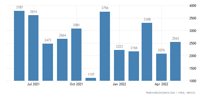 Mexico Imports of Poultry Products, Live
