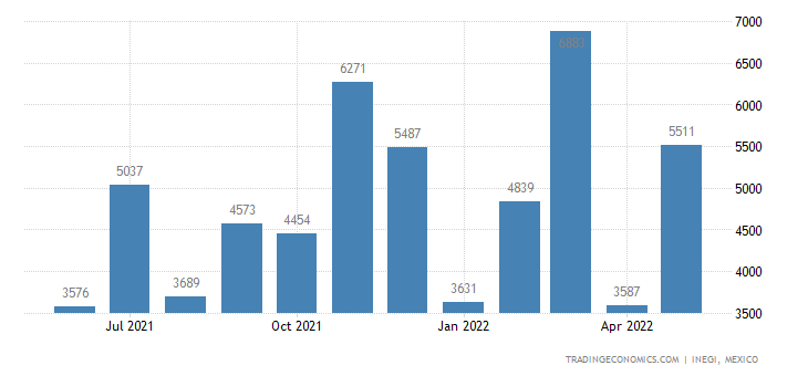 Mexico Imports of Prep. Foods from Roasting Cereals Or P