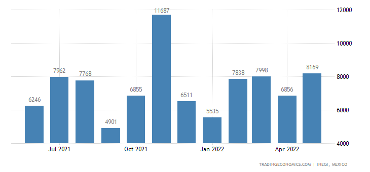 Mexico Imports of Preparations For Oral Or Dental Hygiene