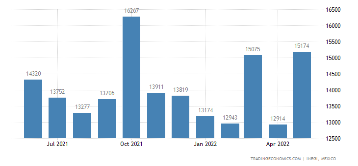 Mexico Imports of Preparations For Use On The Hair