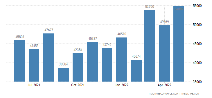 Mexico Imports of Preparations of A Kind Used In Animal