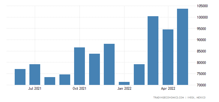 Mexico Imports of Preparations of Vegetables, Fruit, Nut