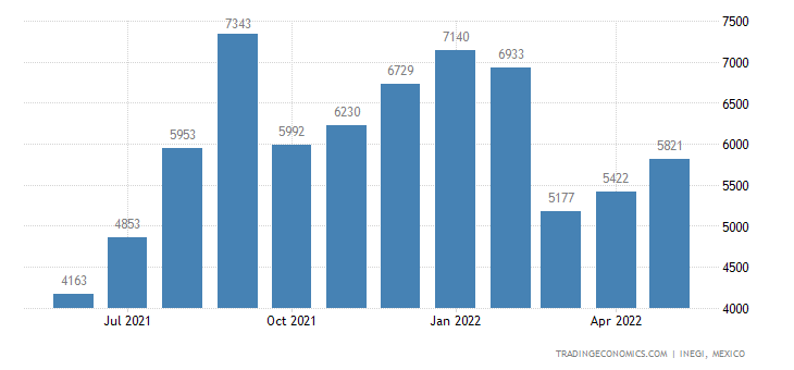 Mexico Imports of Prepared Feathers & Down & Articles Th