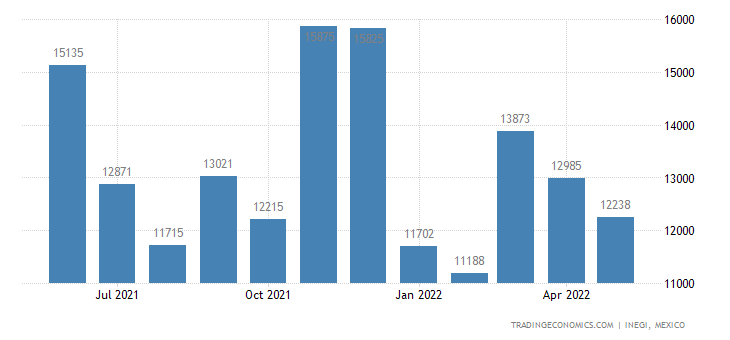 Mexico Imports of Prepared Or Preserved Meat, Meat Offal