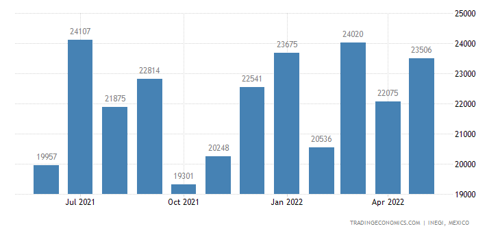 Mexico Imports of Printing Ink, Writing Or Drawing Ink &