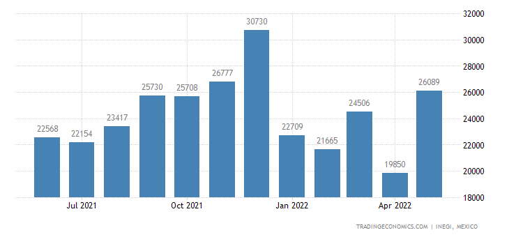 Mexico Imports of Products of Animal Origin, Not Spei