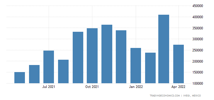 Mexico Imports of Propane, Liquefied