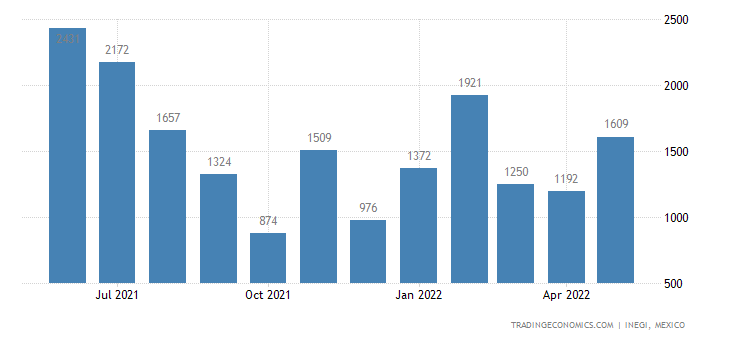 Mexico Imports of Quilted Textile Products In The Piece