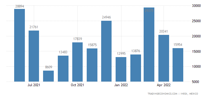 Mexico Imports of Railway Or Tramway Freight Cars, Not S